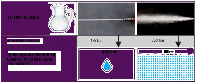 Equipo de perforación y extinción WJ-FE 300 con tecnología Water Mist, aumenta la superficie de intercambio de calor, enfriando rápidamente la temperatura.